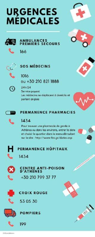 Infographie urgences médicales en Grèce