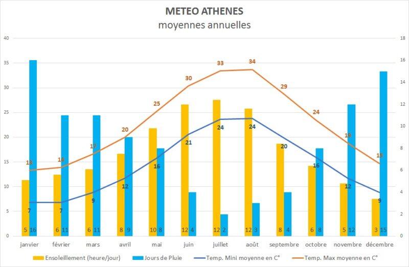 Climat Athènes Température à Athènes, Ensoleillement et Jours de pluie
