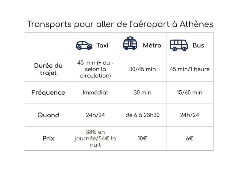 Transports aéroport Athènes : métro, taxi, bus