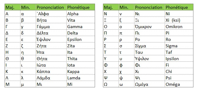 Alphabet grec minuscule, majuscule, prononciation, phonetique
