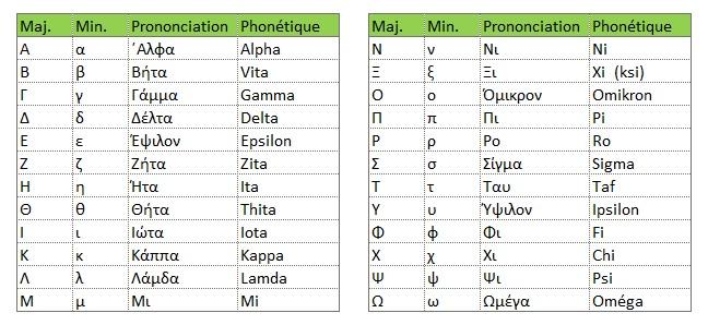 Alphabet grec minuscule, majuscule, prononciation, phonetique
