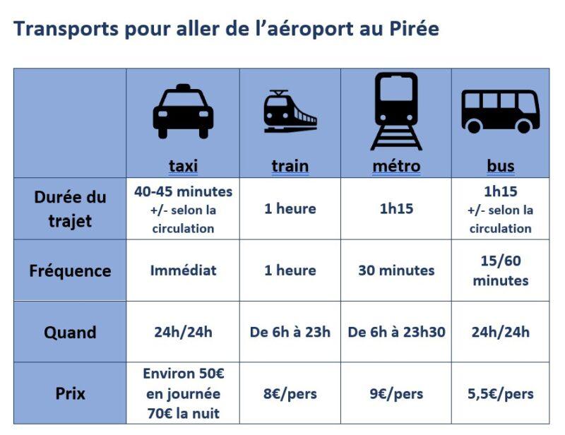 Transports de l'aéroport au Pirée