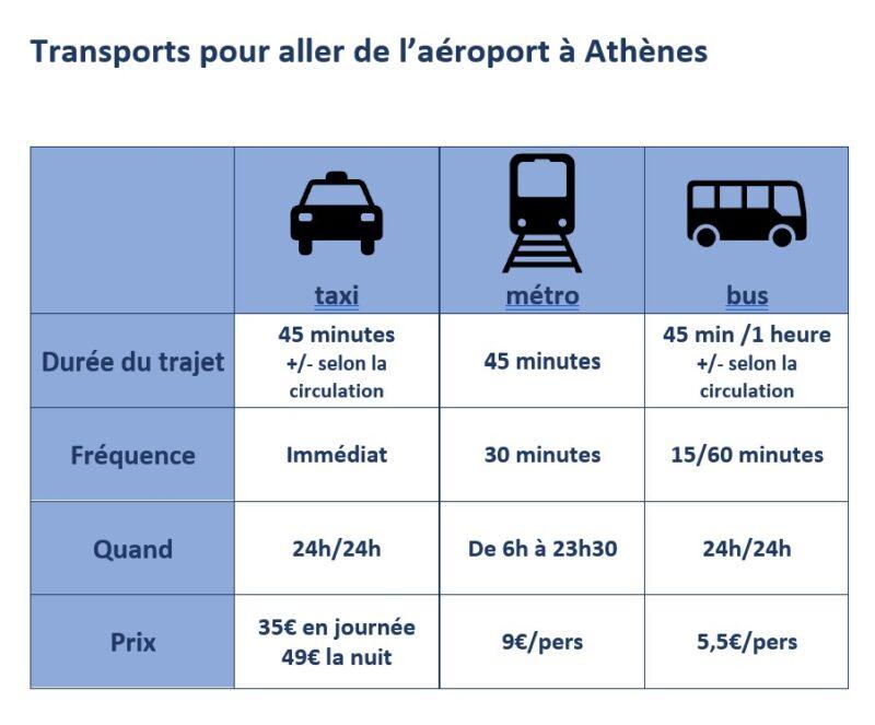 moyens de transport aéroport athènes centre ville