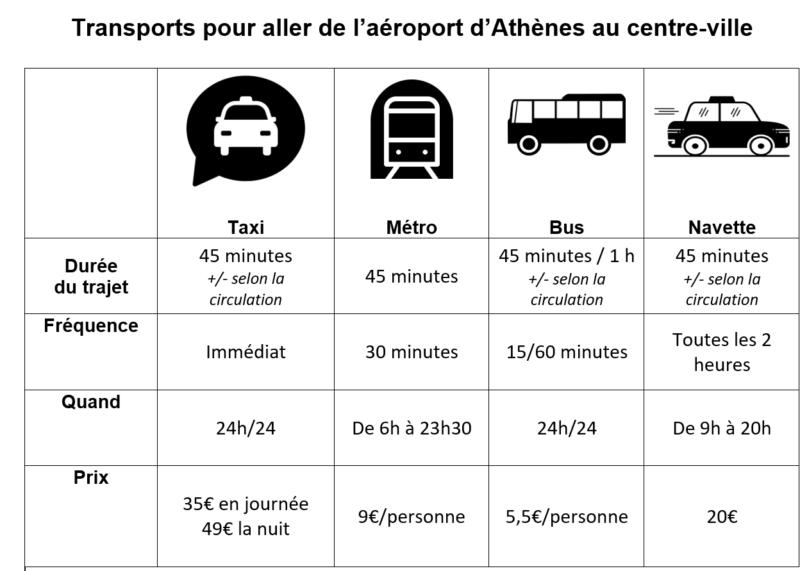 comment aller de l'aéroport d'athenes au centre d'athenes