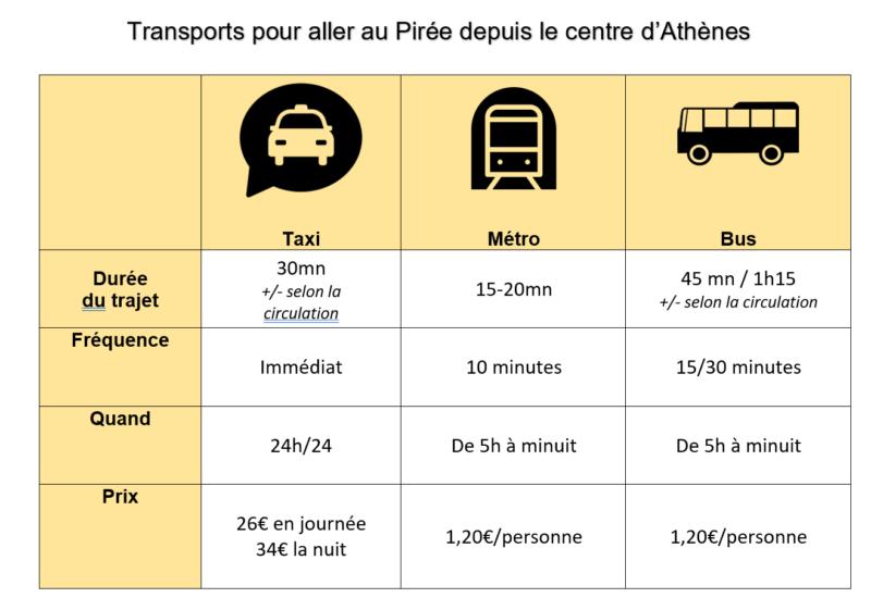 Métro Athenes pirée - comment aller au piree depuis athenes - transports athenes port piree